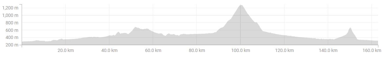 Graf LJ-Soriška planina-LJ