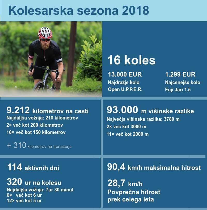 kolesarska sezona 2018