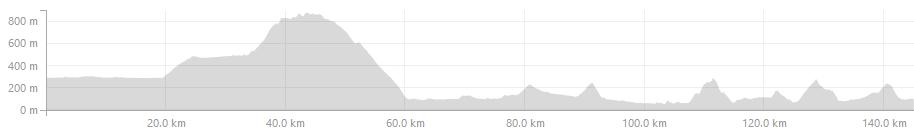 Vipavska dolina - graf